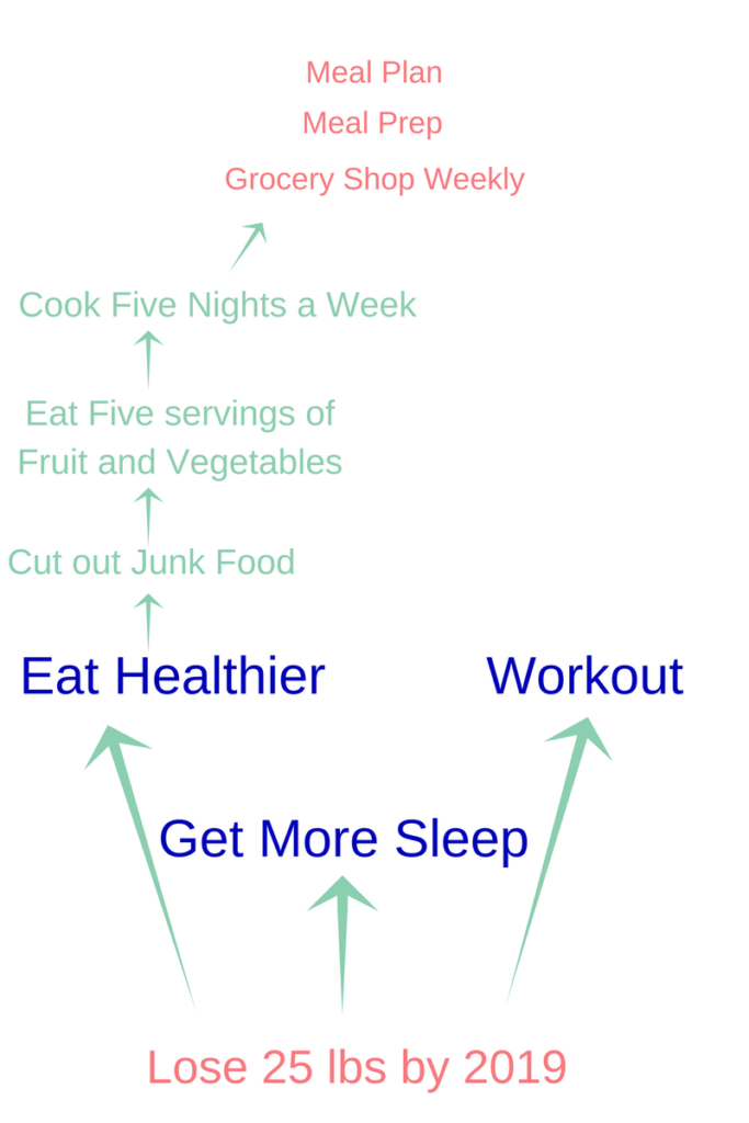 How to Set and Keep Goals